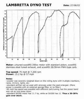 Lambretta Scootrs Performance Exhaust Series 3 Li SX TV GP 125 150 175