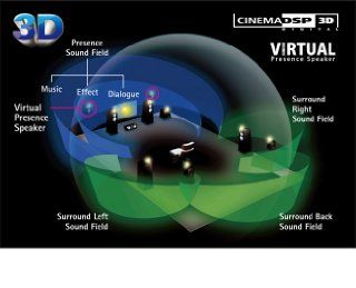 Yamaha RX V 1071 7.2 AV Receiver (HDMI, Upscaler 1080p, 3D Ready, 165