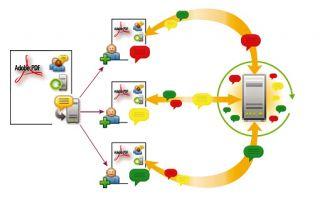 Gemeinsames Überprüfen und Kommentieren von PDF Dokumenten im Team