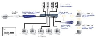 Netgear JGS524 ProSafe 24 Port Gigabit Switch   Network, Ethernet, 10