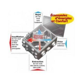 Kit complet VMC double flux monobloc rendement 72%   Achat / Vente VMC